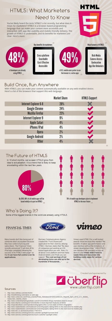 HTML5: What Marketers Need to Know (infographic) | MarketingHits | Scoop.it