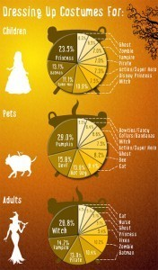 Halloween by the Numbers: What will you dress up as? | Educational Apps & Tools | Scoop.it