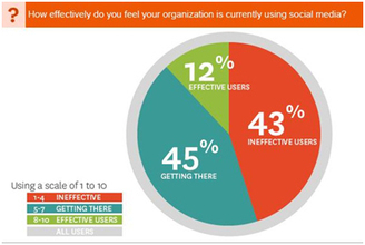 Social Media – Driving Competitive Advantage for B2B Marketers | Selling through Channels | Scoop.it