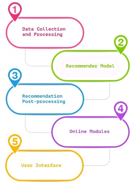 The Components of a Recommender System | pdg-technologies.com | Scoop.it