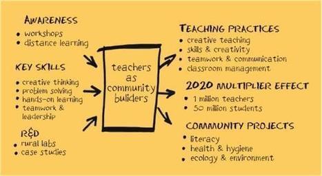pillar2-process-s597x327.jpg (597x327 pixels) | Schools and teacher profesional development | Scoop.it