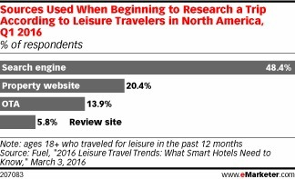 Most Travelers Use Search Engines When Planning a Trip - eMarketer | Hotel management, marketing and sales | Scoop.it