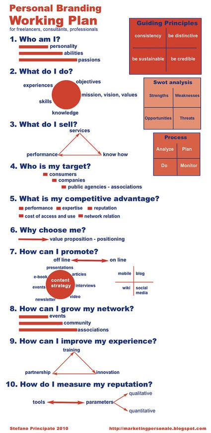 Personal branding working plan   Personal Branding & Leadership Coaching   Scoop.it