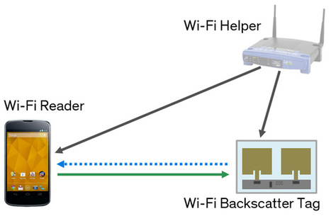 WiFi Backscatter: The Internet of Things Could Talk by Turning Reflective | Mobile & Digital World | Scoop.it