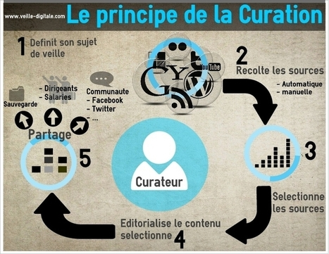 Le principe de la curation en une infographie | Veille & Curation | Scoop.it