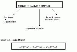 Contabilidad Basica   Contabilidad y Economía Finaciera   Scoop.it