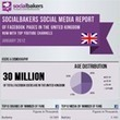 "Social Media Statistics of Facebook & YouTube for brands in the United Kingdom | ""Socialmedia für Unternehmen"" 