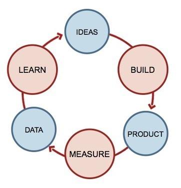 Double Loop Learning — Medium | Economie de l'innovation | Scoop.it