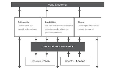 El diseño emocional es fundamental para la construcción de marcas | Diseño y Emociones | Scoop.it