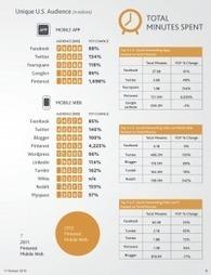 Sortie du Rapport Social Media 2012 de Nielsen | Emarketinglicious | MARKETING DIGITAL: NOUVEAUX LEVIERS DU TOURISME | Scoop.it