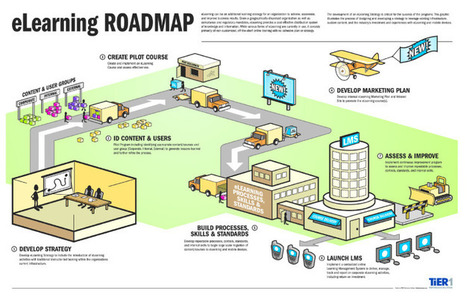 eLearning Road Map - KSR Connection Point | Kenya School Report - 21st Century Learning and Teaching | Scoop.it