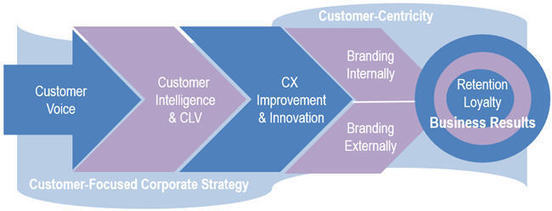 Customer-Centricity is Controversial