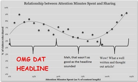 You're not going to read this - But you'll probably share it anyway   MarketingHits   Scoop.it
