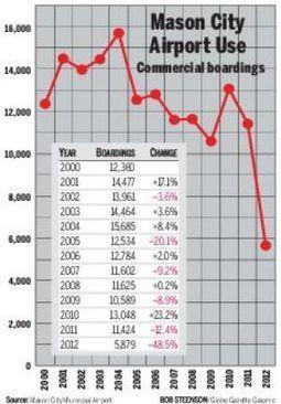 Airport Statistics - Mason City Globe Gazette   mystats   Scoop.it