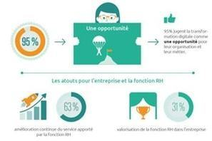 La digitalisation des ressources humaines est inéluctable... mais lente | Journal du marketing digital | Scoop.it