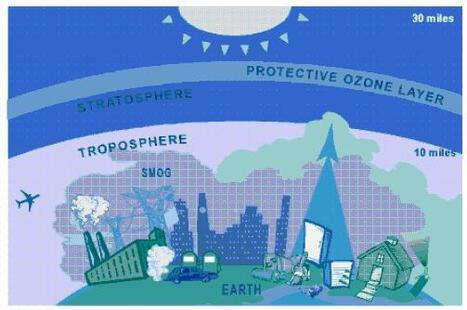 Ozone Pollution Damage Crops Across Continents | Clean Air & Climate News | Scoop.it