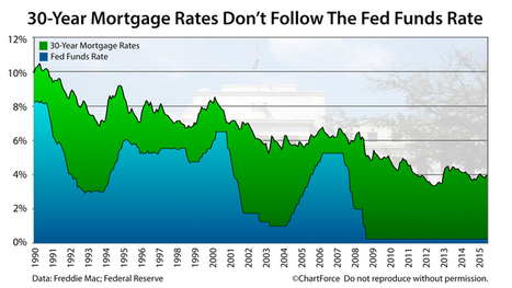 How Mortgage Rates Are Connected To The Fed Funds Rate | The American Dream | Scoop.it
