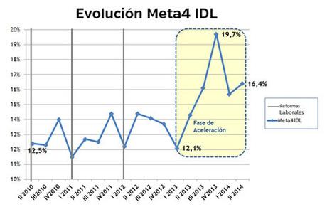 Meta4 e IESE Business School crean Meta4 IDL, un indicador de dinamismo laboral en España | Ordenación del Territorio | Scoop.it