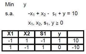 Método Simplex de 2 Fases - Programación Lineal | Método Simplex de 2 fases y método de la M | Scoop.it