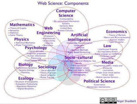 "Web Science and the rise of the ""social machine"" 