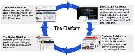 How Brand.com Reviews Your Online Reputation - Jeffbullas's Blog | Digital Marketing Strategy | Scoop.it