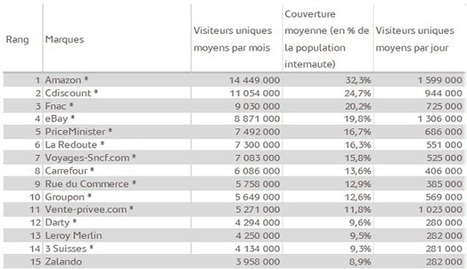 Le top 15 des sites e-commerce français au 1er trimestre 2013 | WebZeen | e-commerce tips | Scoop.it