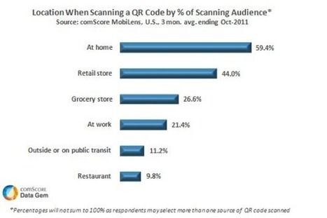 Over 20 Million Americans Scanned A QR Code In October   Using QR Codes in Libraries   Scoop.it