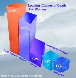 Coronary Heart Disease (CHD) Risk Calculator | Women Health | Scoop.it