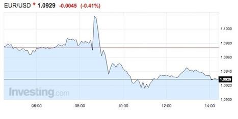 The euro is tumbling @Investorseurope#Mauritius stock brokers | Investors Europe Mauritius | Scoop.it