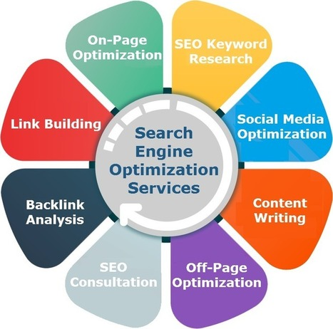 Search Engine Optimizing Services for Small and Great Businesses in Australia | Webstralia - IT Solutions | Scoop.it