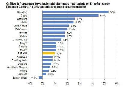 Estadística de las Enseñanzas no universitarias (datos avance 2012-2013) y gasto público en educación (2011)   Blog de INEE   Educación a Distancia y TIC   Scoop.it