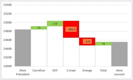 Excel Exercice - Exercices Excel gratuits pour tous | Office | Scoop.it