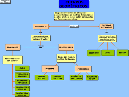 MilagroTIC: MATEMÁTICAS - 6º - CUERPOS GEOMÉTRICOS ... | Geometría | Scoop.it