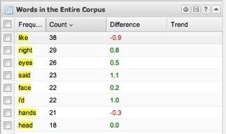 Comparing Corpora in Voyant Tools | Corpora | Scoop.it