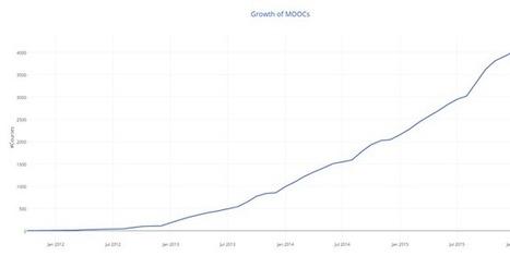Enseñanza-Aprendizaje Virtual: ¿Por qué son los MOOCs Una Tendencia?: Hechos y cifras | Redes abiertas y MOOC | Scoop.it