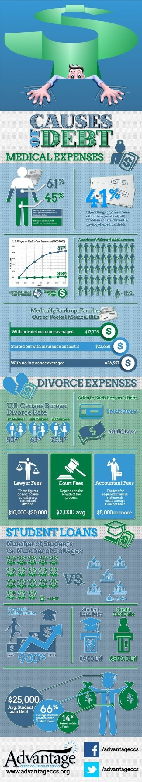 Infographic: Causes of Debt | The Value of Credit Counseling in Everyday Life | Scoop.it