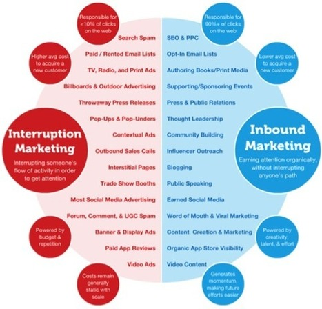 "Inbound Marketing vs. ""Interruption Marketing"" 