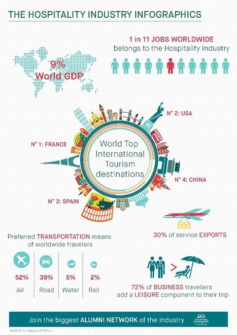 Hospitality Industry key figures Infographic | Travel and you will smile | Scoop.it