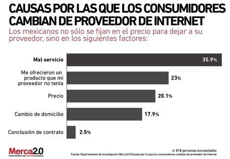 ¿Por qué los consumidores cambian de proveedor de Internet? | Sistemas de Producción II | Scoop.it