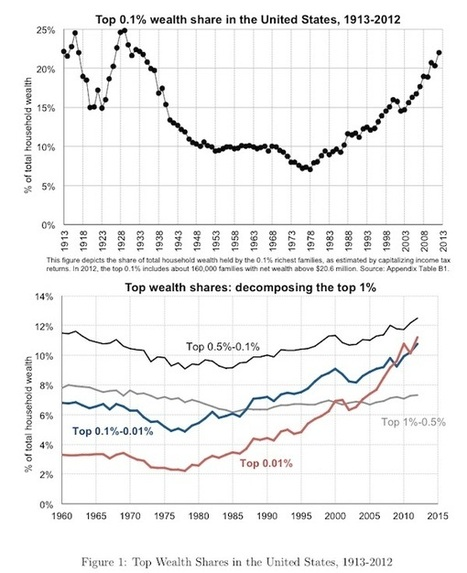Back to 1917 – the wealth distribution in the US   Bill Mitchell – billy blog   Heterodox economics   Scoop.it