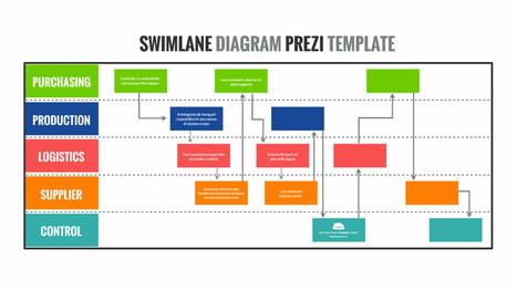Swimlane Diagram Prezi Template | Prezibase | Prezi Templates | Scoop.it