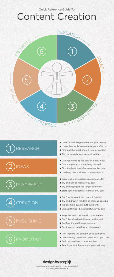 In-depth Guide To Content Creation [With Infographic] | The Information Professional | Scoop.it