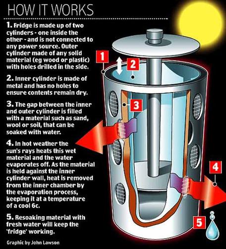 Refrigerador solar portátil | Noticias de ecologia y medio ambiente | ECOSALUD | Scoop.it