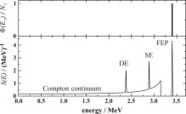 Characterization of γ-ray detectors using the photon tagger NEPTUN for energies up to 20MeV | Nuclear Physics | Scoop.it