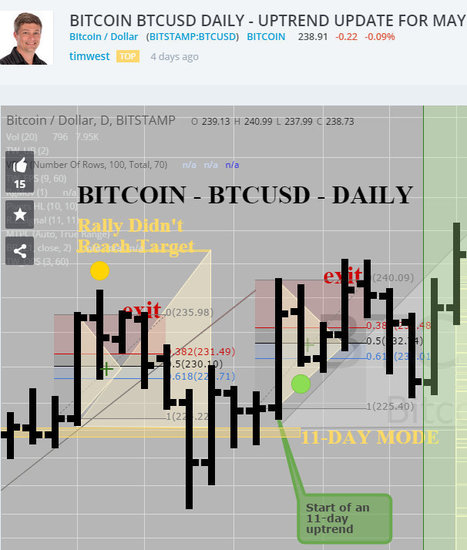 BTCUSD daily uptrend & update forecast - Bitcoin Price | Bitcoin newsletter | Scoop.it