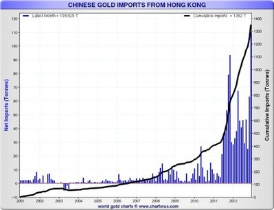 Ed Steer's Gold & Silver Daily Chinese gold charts | Gold and What Moves it. | Scoop.it