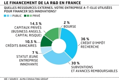 L'impact réel du CIR sur la R & D des entreprises - Les Échos | Stratégies | Scoop.it
