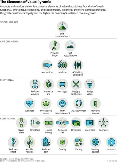 The Elements of Value Pyramid | New Customer - Passenger Experience | Scoop.it