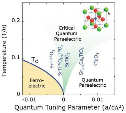 Phase transiting to a new quantum universe | High School | Scoop.it