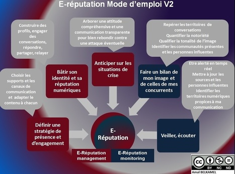 e-reputation-mode-demploi-v2.jpg (1067×791) | Communication digitale | Scoop.it